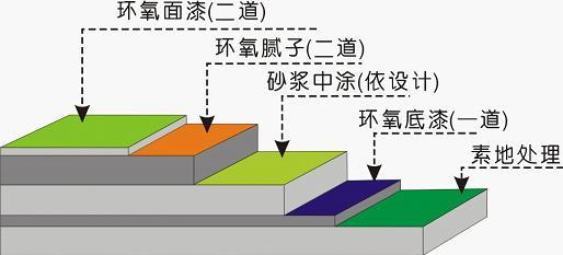 环氧树脂地坪漆涂层结构